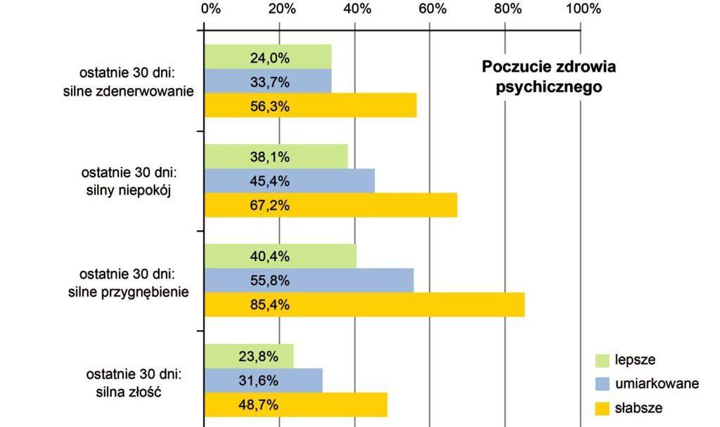 Liczba osób doświadczająca problemów psychicznych